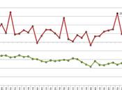 Bilancia commerciale italiana Gennaio 2012
