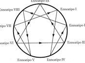 CONOSCERE CONONOSCERSI: L'Enneagramma