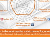 Come Coinvolgere Giornalisti Attraverso Social Media